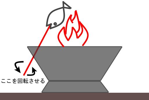 理想的な焚き火台の使い方